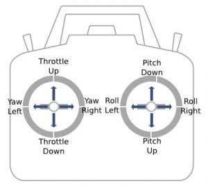 Roll, Pitch, Yaw, Throttle repülés módok