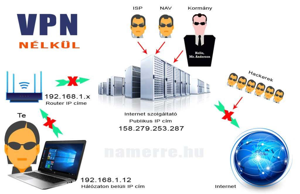 VNP szerver nélküli internet csatlakozás