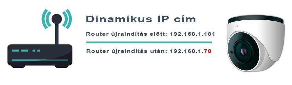 dinamikus IP cím térfigyelő WiFi IP kamerák